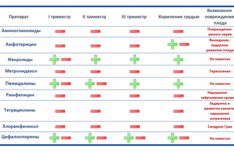 Антибиотики при беременности таблица